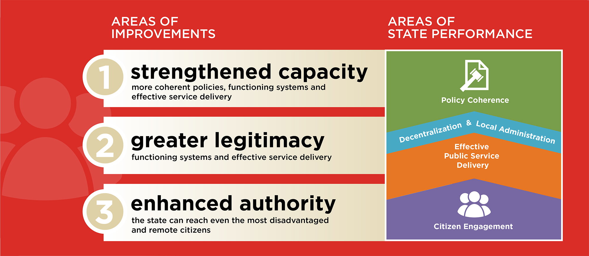The Results of Governance Initiatives are Measured by Improvements in State Performance